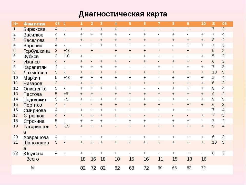 Диагностическая карта № Фамилия 03 t 1 2 3 4 5 6 7 8 9 10 S 05 1 Бирюкова 4 н...