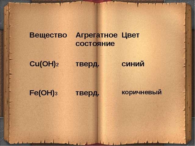 ВеществоАгрегатное состояниеЦвет Cu(OH)2тверд.синий Fe(OH)3тверд. кори...