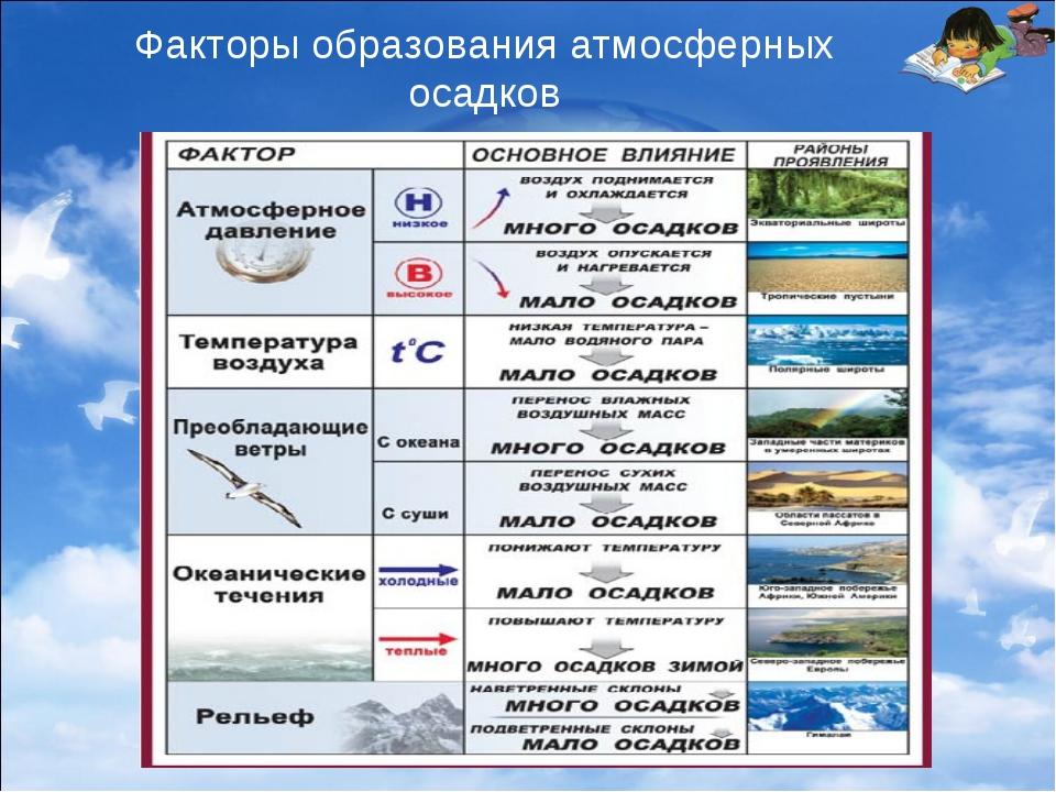 Факторы образования атмосферных осадков