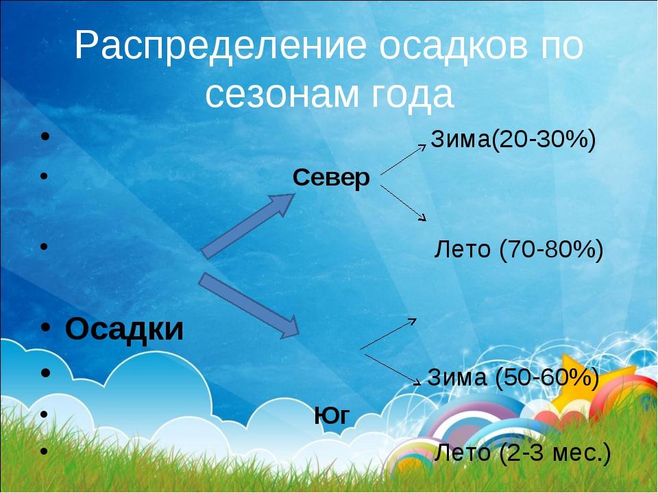 Распределение осадков по сезонам года  Зима(20-30%) Север  Лето (70-80%) Ос...