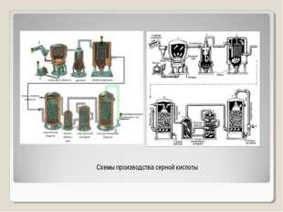 Схемы производства серной кислоты