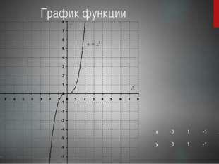 График функции х 0 1 -1 2 -2 у 0 1 -1 8 -8