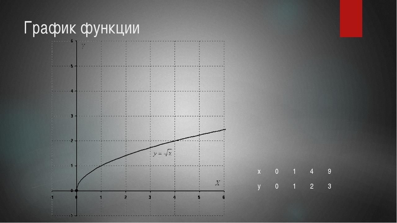 График функции х 0 1 4 9 у 0 1 2 3