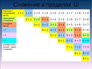 Сложение в пределах 10 Переход к следующему числу1 + 11 + 21 + 31 + 41 +