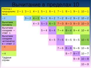 Вычитание в пределах 10 Переход к предыдущему числу2 ─ 13 ─ 14 ─ 15 ─ 16