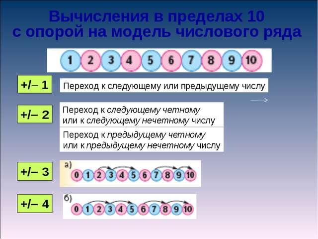 Вычисления в пределах 10 с опорой на модель числового ряда +/ 1 Переход к сл...