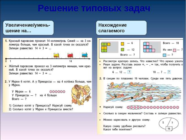 Увеличение/умень-шение на… Нахождение слагаемого Решение типовых задач