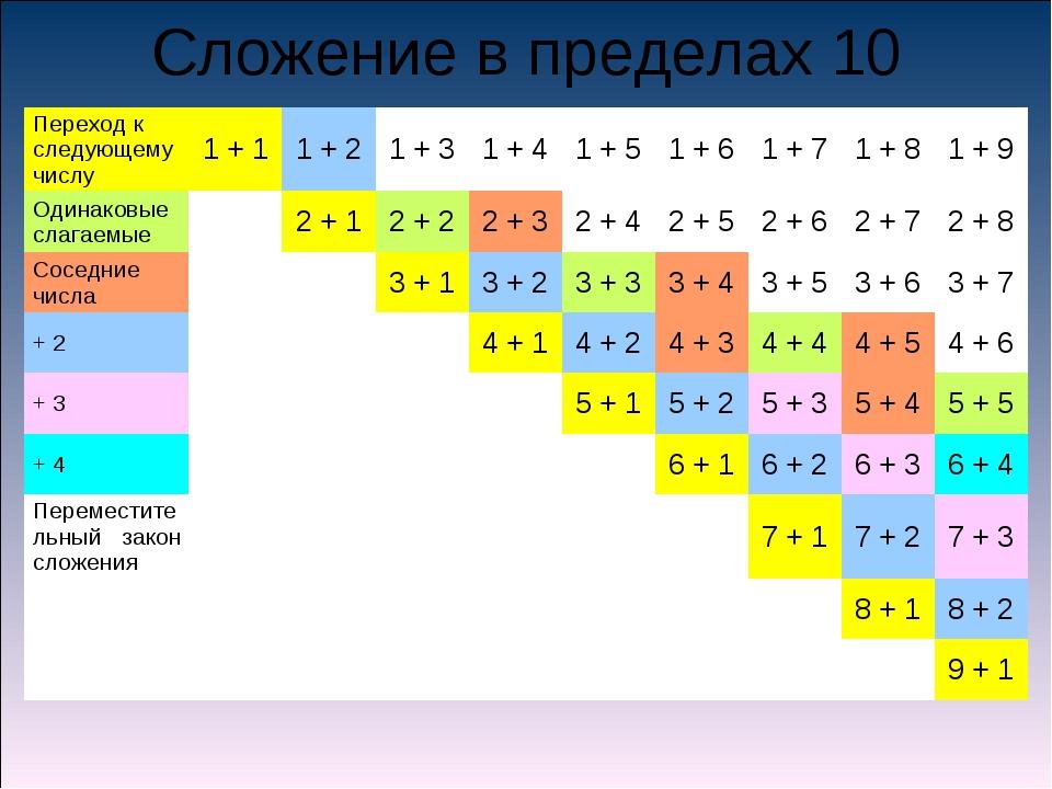 Сложение в пределах 10 Переход к следующему числу1 + 11 + 21 + 31 + 41 +...