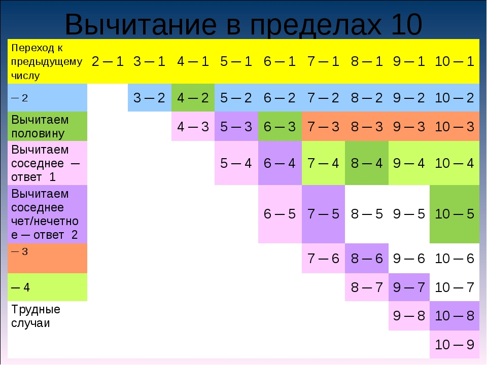 Вычитание в пределах 10 Переход к предыдущему числу2 ─ 13 ─ 14 ─ 15 ─ 16...