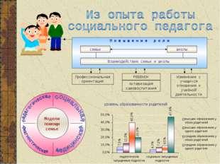П о в ы ш е н и е р о л и семьи школы Взаимодействие семьи и школы Изменение