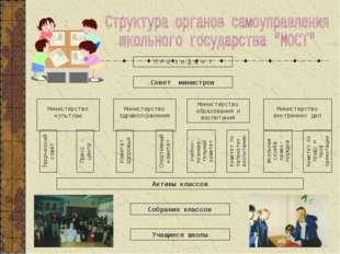 П Р Е З И Д Е Н Т Совет министров Министерство культуры Министерство здравоох