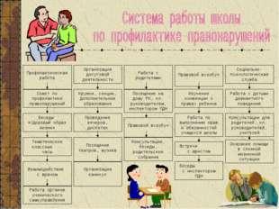 Профилактическая работа Организация досуговой деятельности Работа с родителя