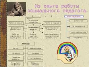 Социальный педагог Работа в школьном коллективе Работа с семьей Работа в соци