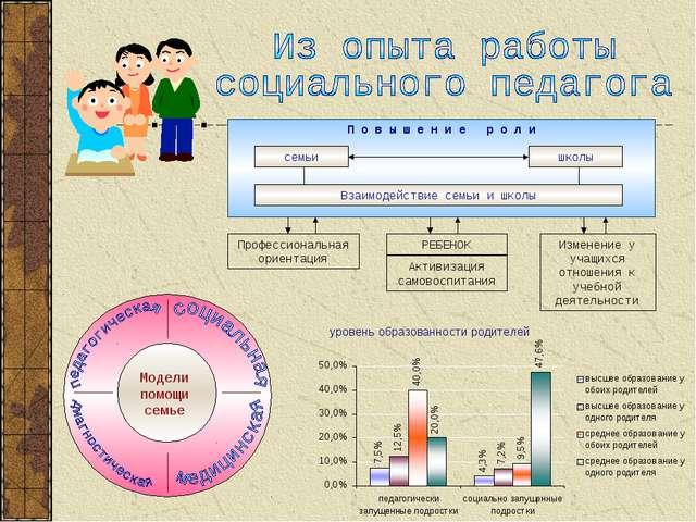 П о в ы ш е н и е р о л и семьи школы Взаимодействие семьи и школы Изменение...