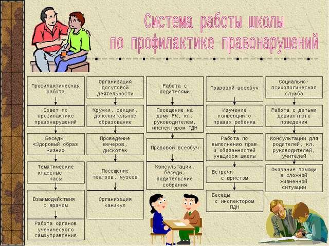 Профилактическая работа Организация досуговой деятельности Работа с родителя...