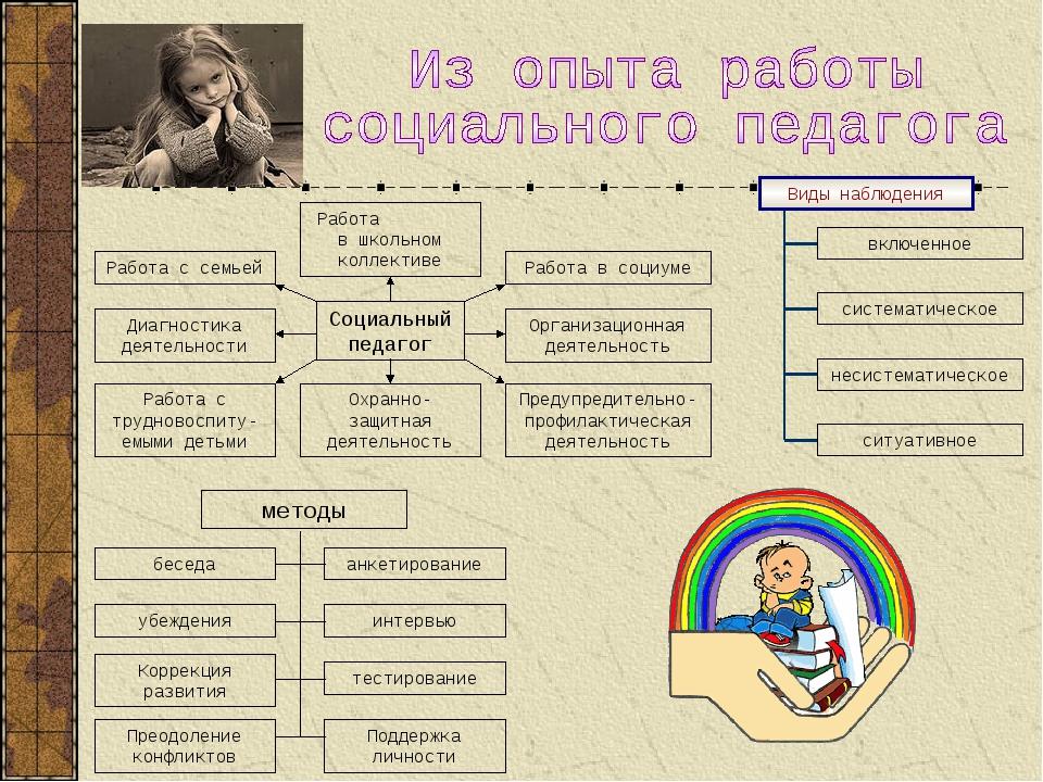 Социальный педагог Работа в школьном коллективе Работа с семьей Работа в соци...