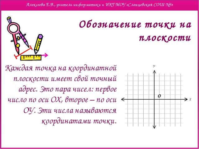 Обозначение точки на плоскости Каждая точка на координатной плоскости имеет...