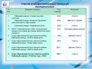 Участие в профессиональных конкурсах муниципальные № п/пНазвание конкурсаГо