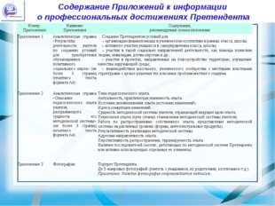 Содержание Приложений к информации о профессиональных достижениях Претендента