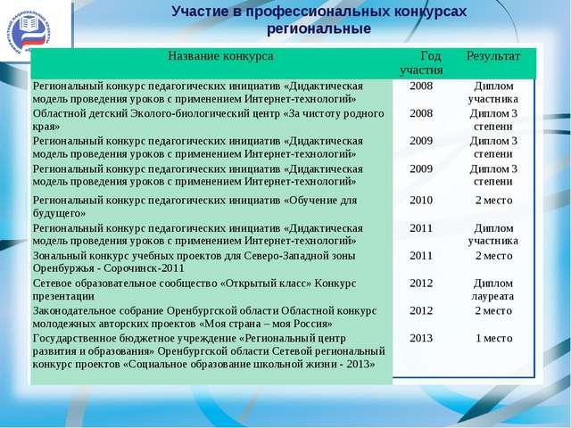 Участие в профессиональных конкурсах региональные Название конкурсаГод участ...
