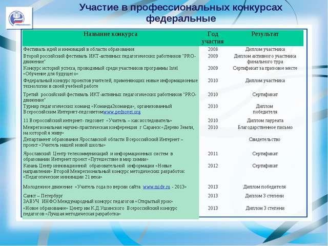 Участие в профессиональных конкурсах федеральные Название конкурсаГод участи...