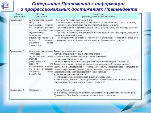 Содержание Приложений к информации о профессиональных достижениях Претендента...