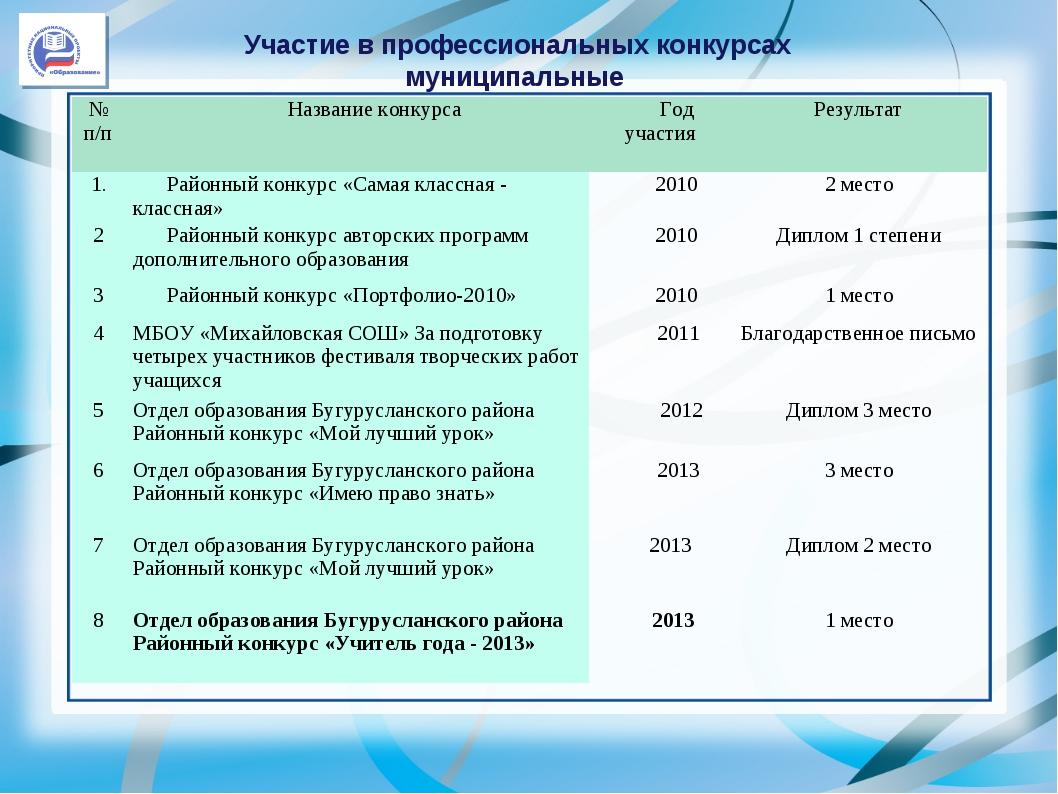 Участие в профессиональных конкурсах муниципальные № п/пНазвание конкурсаГо...
