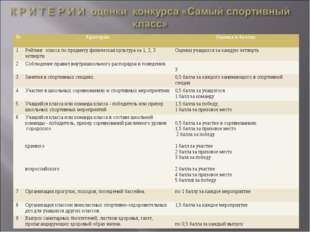 №КритерииОценка в баллах 1Рейтинг класса по предмету физическая культура з