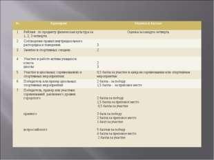 №КритерииОценка в баллах 1Рейтинг по предмету физическая культура за 1, 2,