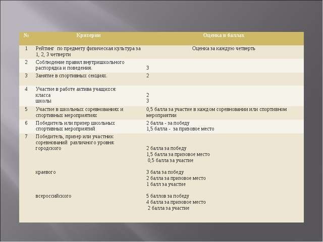 №КритерииОценка в баллах 1Рейтинг по предмету физическая культура за 1, 2,...