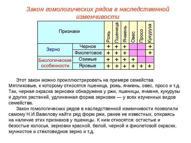 Закон гомологических рядов в наследственной изменчивости Этот закон можно про...