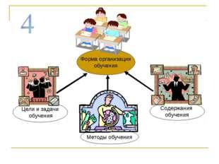Методы обучения Форма организации обучения Содержания обучения Цели и задачи