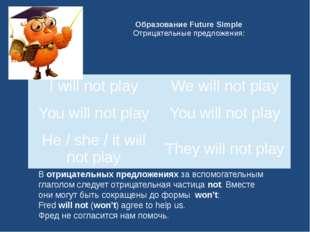 Образование Future Simple Отрицательные предложения: Вотрицательных предложе
