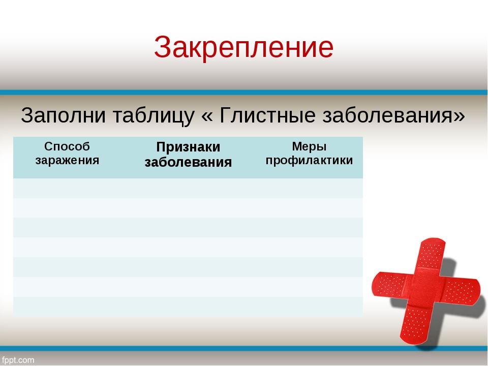 Закрепление Заполни таблицу « Глистные заболевания» Способ зараженияПризнаки...