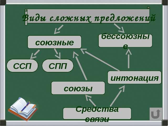 Виды сложных предложений союзные бессоюзные Средства связи союзы интонация С...