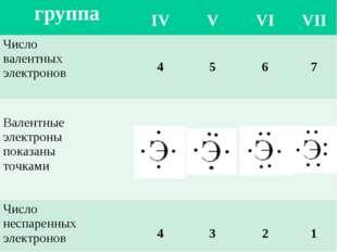 группа IV V VI VII Число валентных электронов4567 Валентные электроны