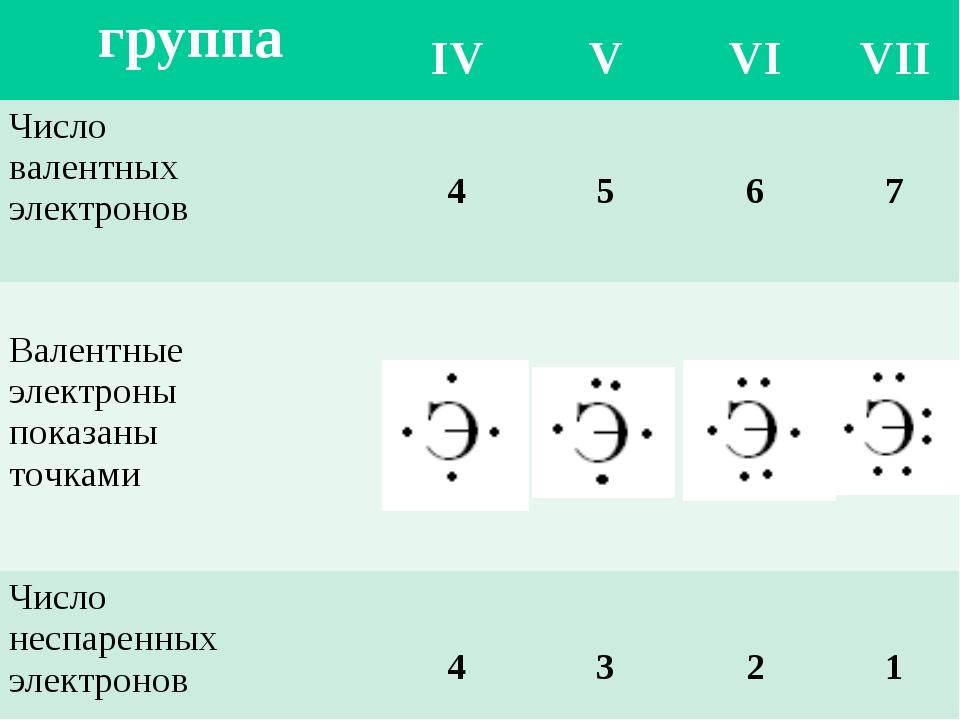 группа IV V VI VII Число валентных электронов4567 Валентные электроны...