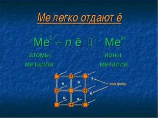 Ме легко отдают ē Ме0 – n ē ⇆ Men+ атомы ионы металла металла электроны