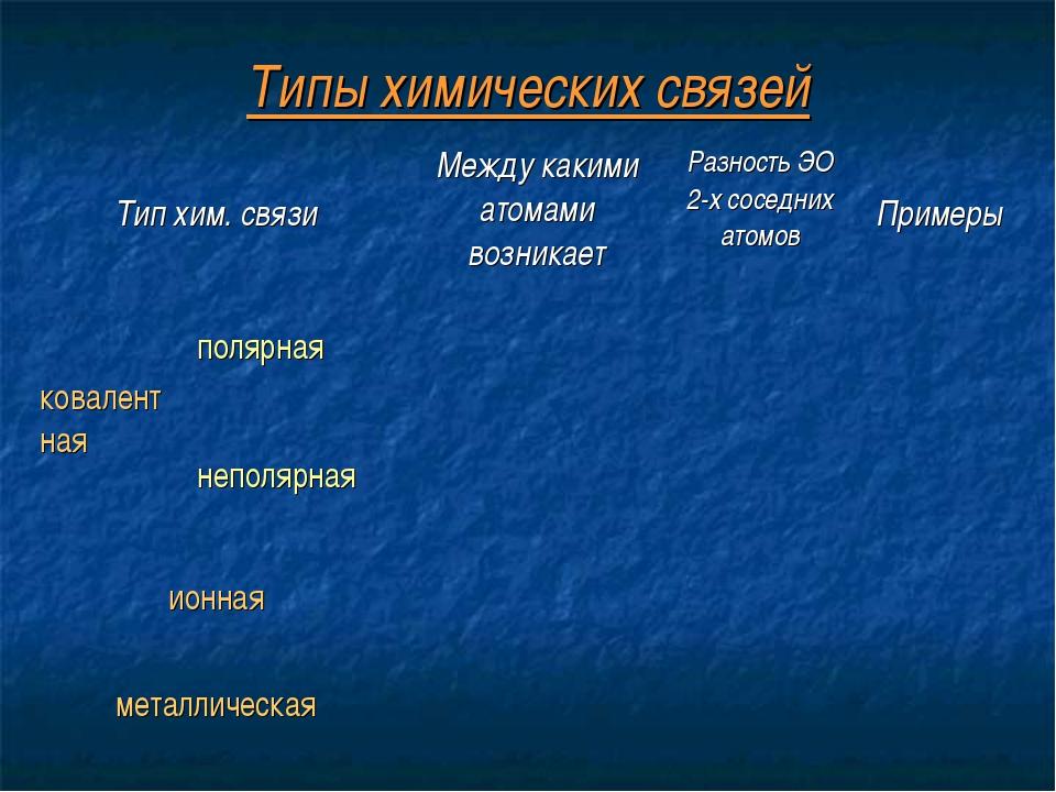 Типы химических связей Тип хим. связиМежду какими атомами возникаетРазность...