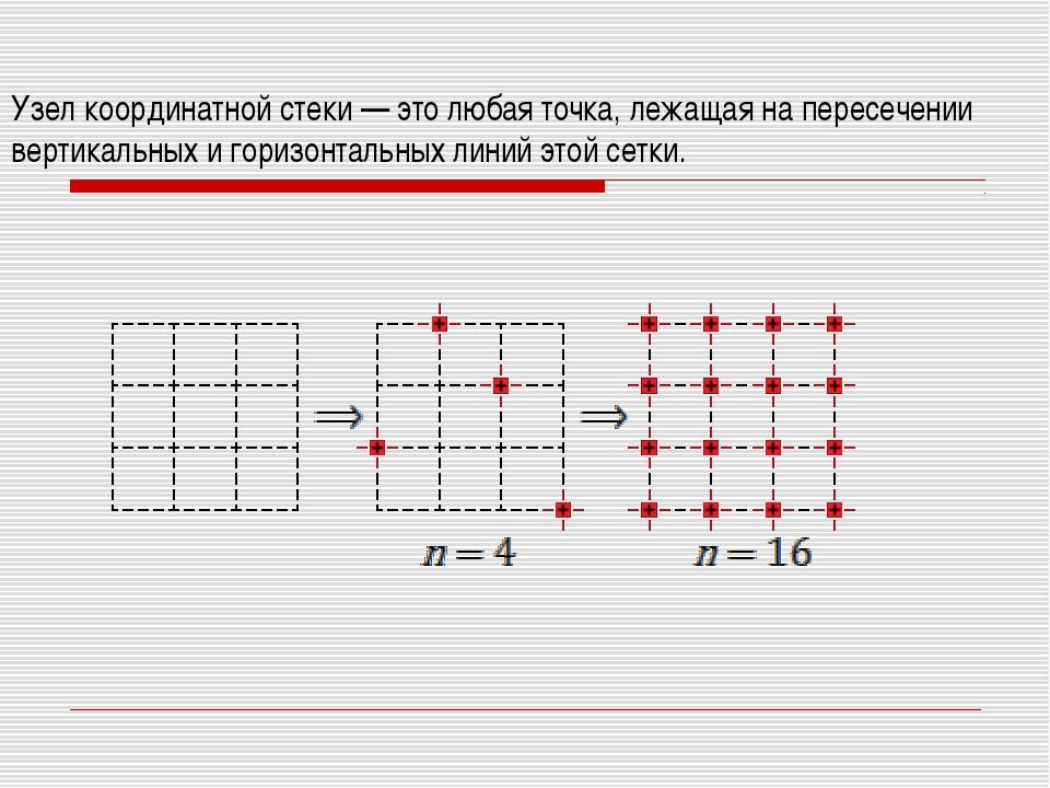 Узел координатной стеки — это любая точка, лежащая на пересечении вертикальны...