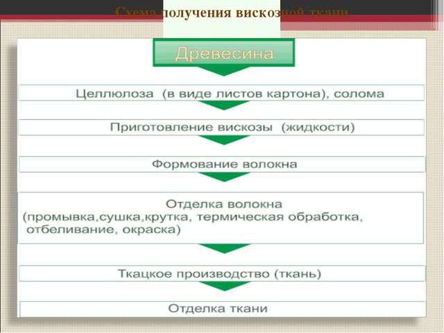 Производство вискозных тканей Схема получения вискозной ткани