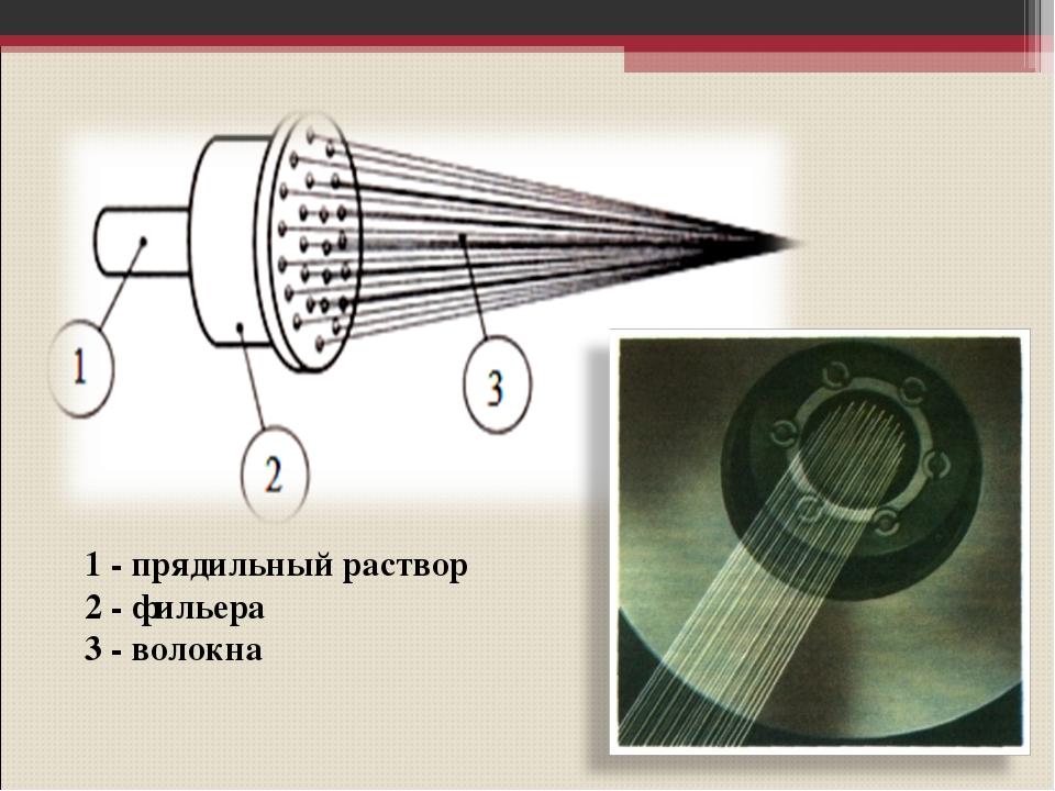 1 - прядильный раствор 2 - фильера 3 - волокна