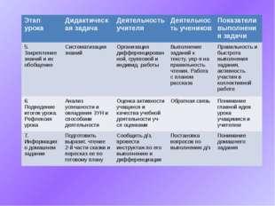 Этапурока Дидактическая задача Деятельность учителя Деятельность учеников По