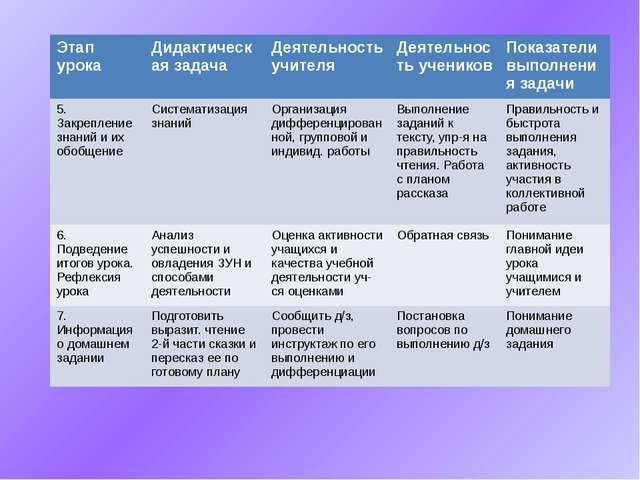 Этапурока Дидактическая задача Деятельность учителя Деятельность учеников По...