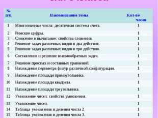 Учебный план «Занимательная математика» для 3 класса № п/п Наименование темы