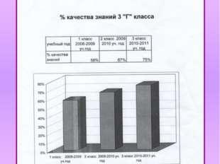 """Качество знаний учащихся 3 """"Г"""" класса 2008-2011 учебные года"""