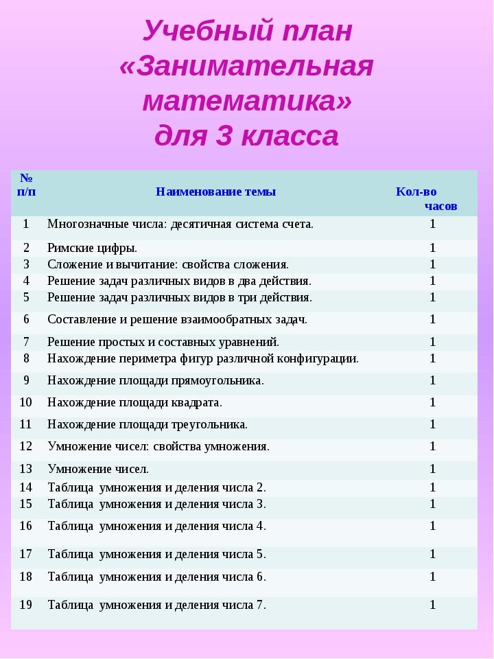 Учебный план «Занимательная математика» для 3 класса № п/п Наименование темы...
