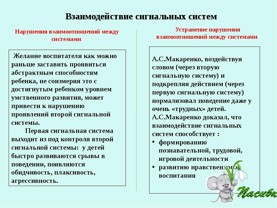 А.С.Макаренко, воздействуя словом (через вторую сигнальную систему) и подкре...
