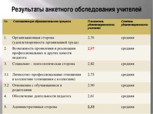 Результаты анкетного обследования учителей № Составляющие образовательного пр