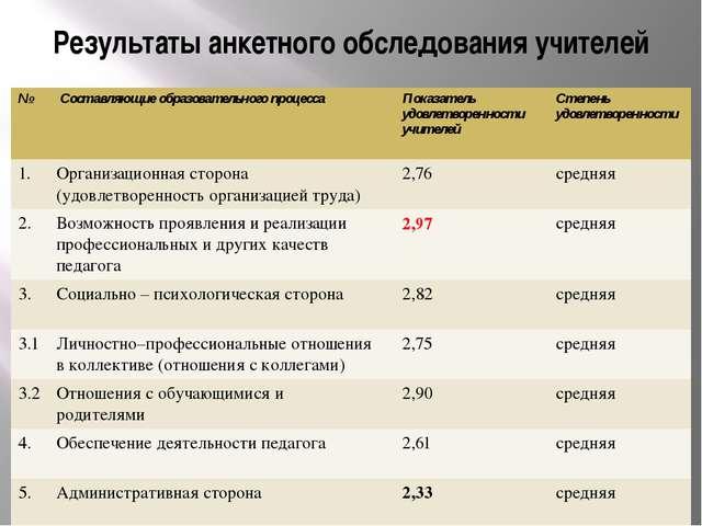Результаты анкетного обследования учителей № Составляющие образовательного пр...